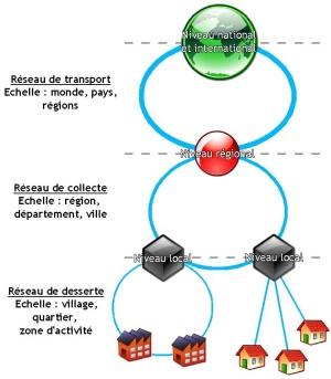 Hierarchie_reseaux_cle5b96a5