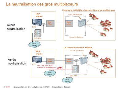 Graco-Gd Mux_Neutralisation - MOD