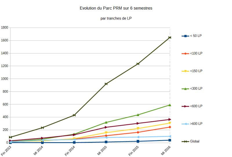 PRM-Tranches-LP_01